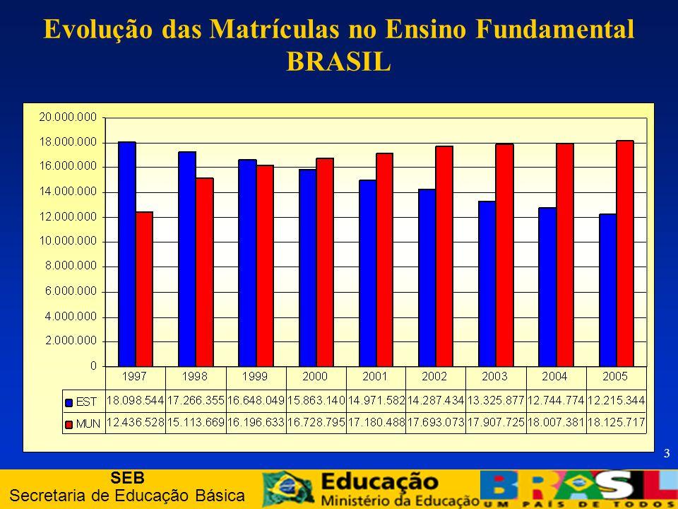SEB Secretaria de Educação Básica 4 Características do FUNDEB Recursos distribuídos com base no nº de alunos da educação básica (matriculados nos respectivos âmbitos de atuação prioritária); Repasse automático de recursos.