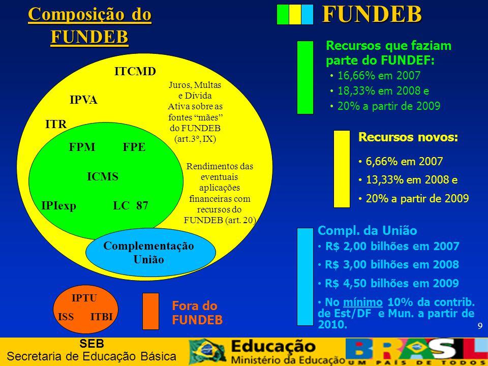 SEB Secretaria de Educação Básica 30 Conselho do FUNDEB: Impedimentos Não podem integrar o Conselho (art.