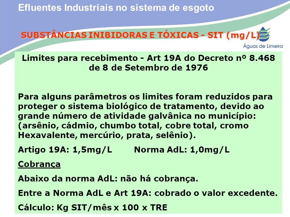 Efluentes Industriais no sistema de esgotoSUBSTÂNCIAS INIBIDORAS E TÓXICAS - SIT (mg/L) Limites para recebimento - Art 19A do Decreto nº 8.468 de 8 de