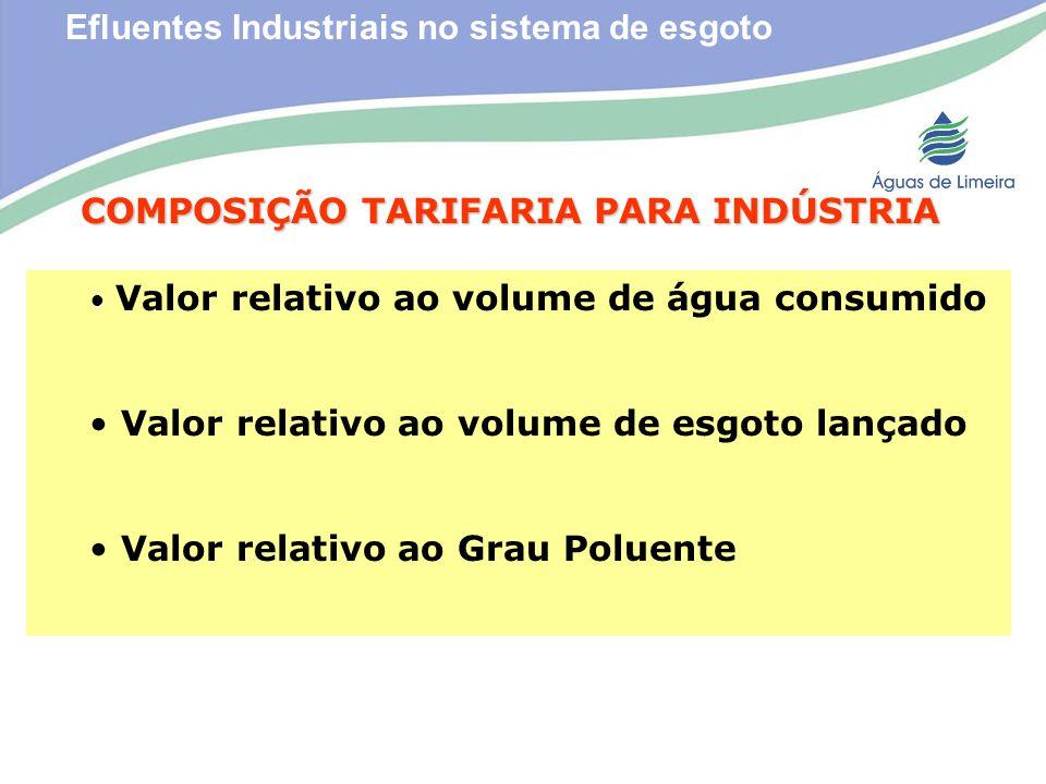 Efluentes Industriais no sistema de esgotoCOMPOSIÇÃO TARIFARIA PARA INDÚSTRIA Valor relativo ao volume de água consumido Valor relativo ao volume de e