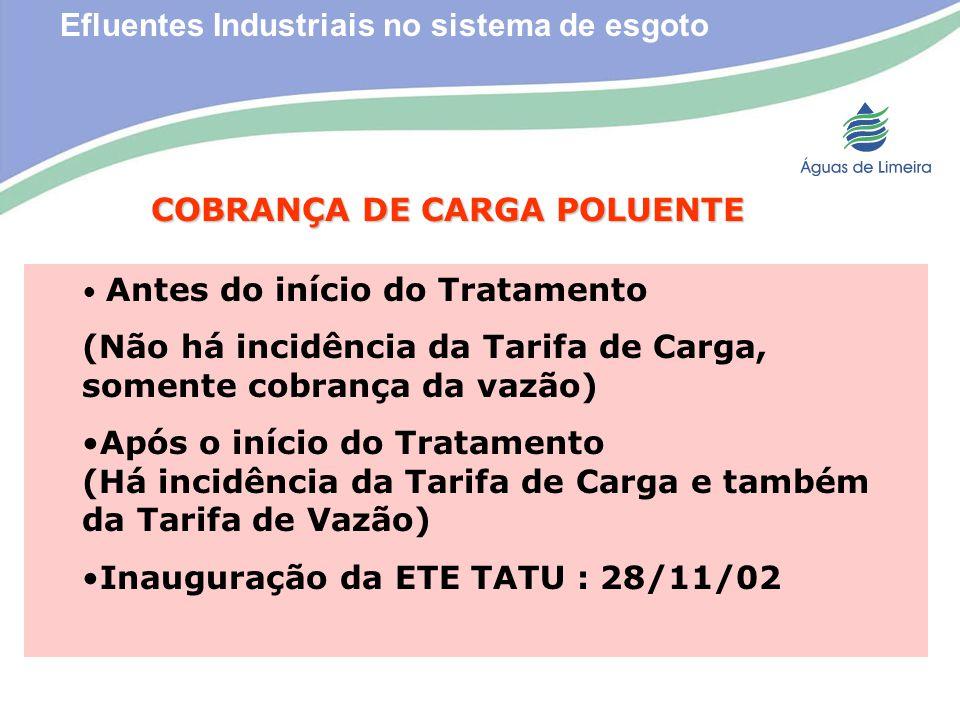 Efluentes Industriais no sistema de esgotoCOBRANÇA DE CARGA POLUENTE Antes do início do Tratamento (Não há incidência da Tarifa de Carga, somente cobr