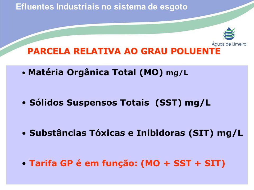 Efluentes Industriais no sistema de esgotoPARCELA RELATIVA AO GRAU POLUENTE Matéria Orgânica Total (MO) mg/L Sólidos Suspensos Totais (SST) mg/L Subst