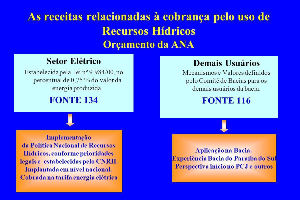 As receitas relacionadas à cobrança pelo uso de Recursos Hídricos Orçamento da ANA Demais Usuários Mecanismos e Valores definidos pelo Comitê de Bacias para os demais usuários da bacia.