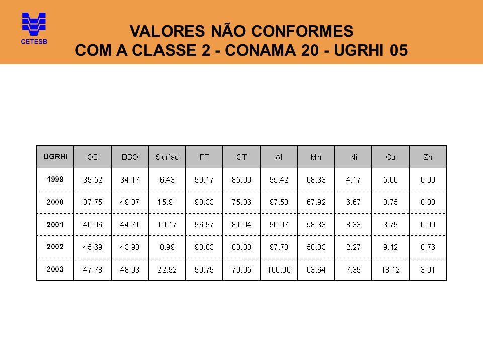 VALORES NÃO CONFORMES COM A CLASSE 2 - CONAMA 20 - UGRHI 05