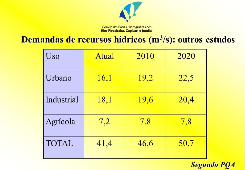 Demandas de recursos hídricos (m 3 /s): outros estudos UsoAtual20102020 Urbano16,119,222,5 Industrial18,119,620,4 Agrícola7,27,8 TOTAL41,446,650,7 Segundo PQA