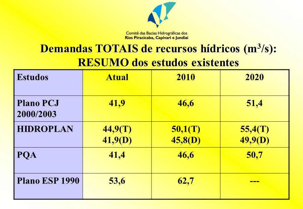 Demandas TOTAIS de recursos hídricos (m 3 /s): RESUMO dos estudos existentes EstudosAtual20102020 Plano PCJ 2000/2003 41,946,651,4 HIDROPLAN44,9(T) 41,9(D) 50,1(T) 45,8(D) 55,4(T) 49,9(D) PQA41,446,650,7 Plano ESP 199053,662,7---