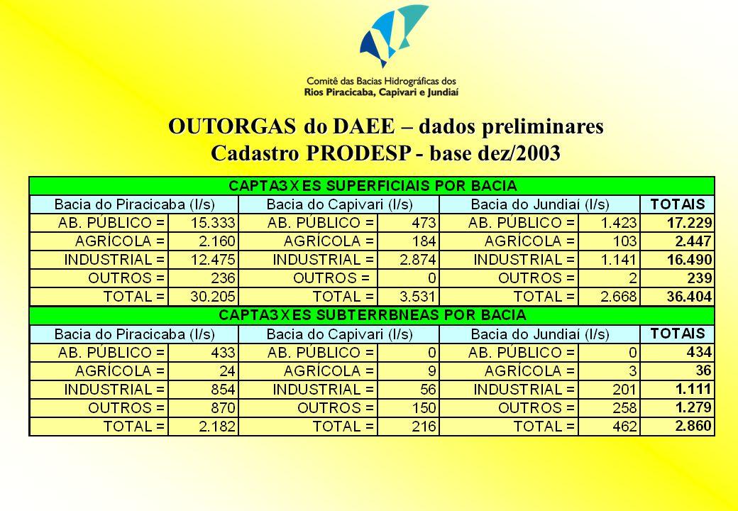 OUTORGAS do DAEE – dados preliminares Cadastro PRODESP - base dez/2003