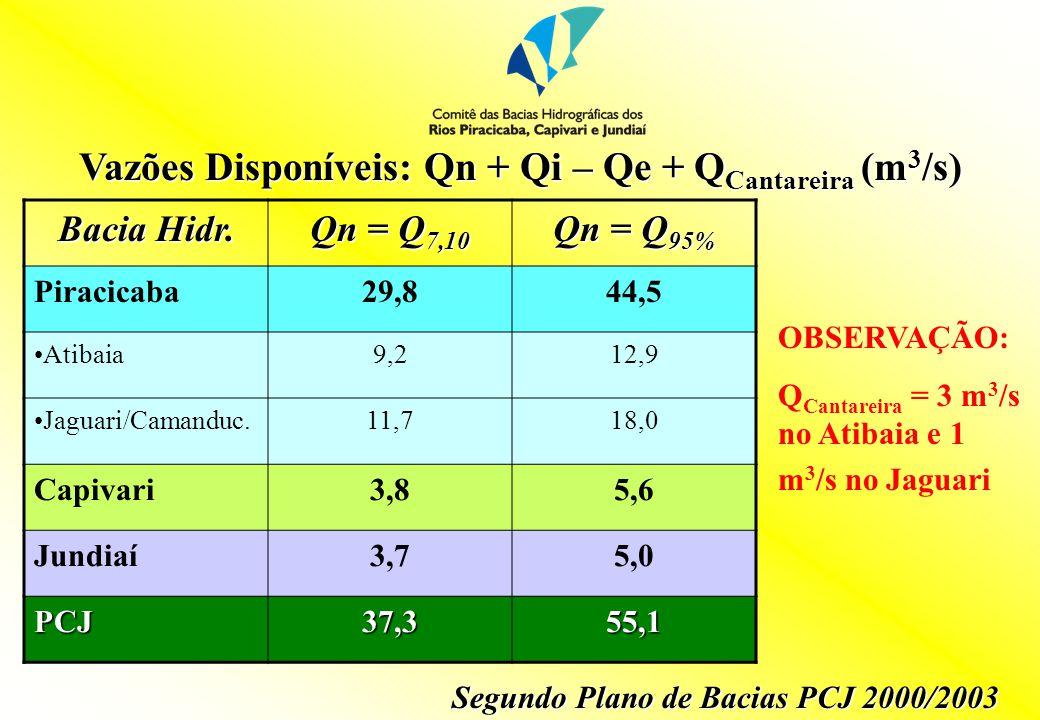 Vazões Disponíveis: Qn + Qi – Qe + Q Cantareira (m 3 /s) Bacia Hidr.