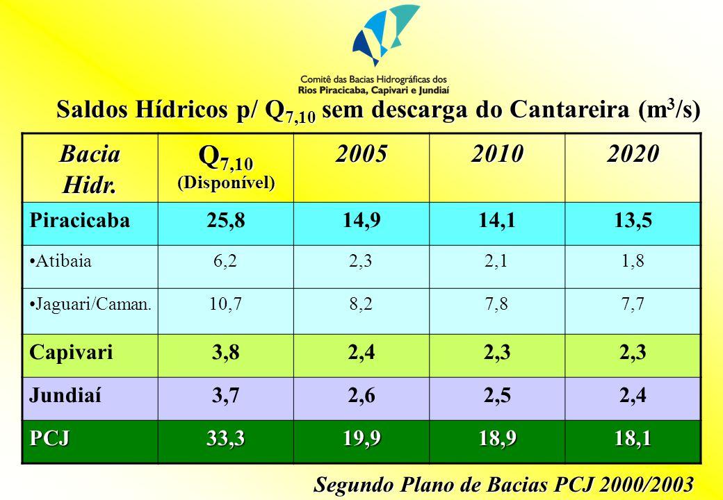 Saldos Hídricos p/ Q 7,10 sem descarga do Cantareira (m 3 /s) Bacia Hidr.