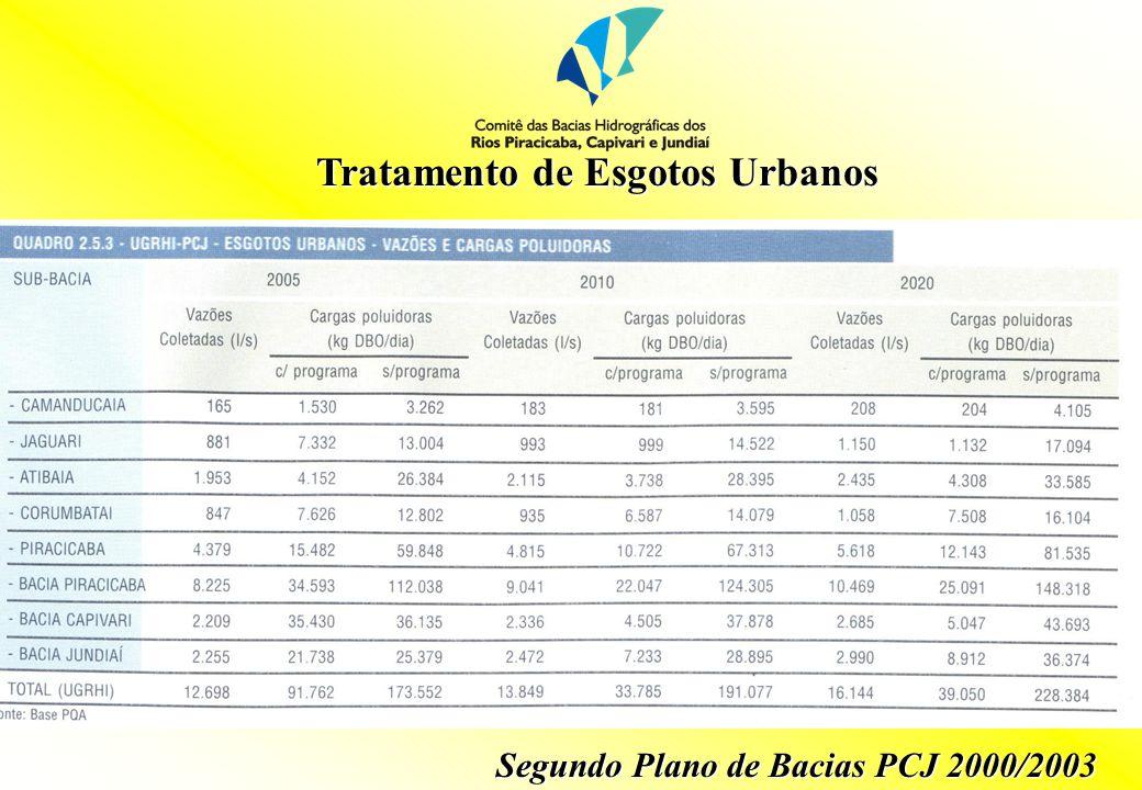 Tratamento de Esgotos Urbanos Segundo Plano de Bacias PCJ 2000/2003