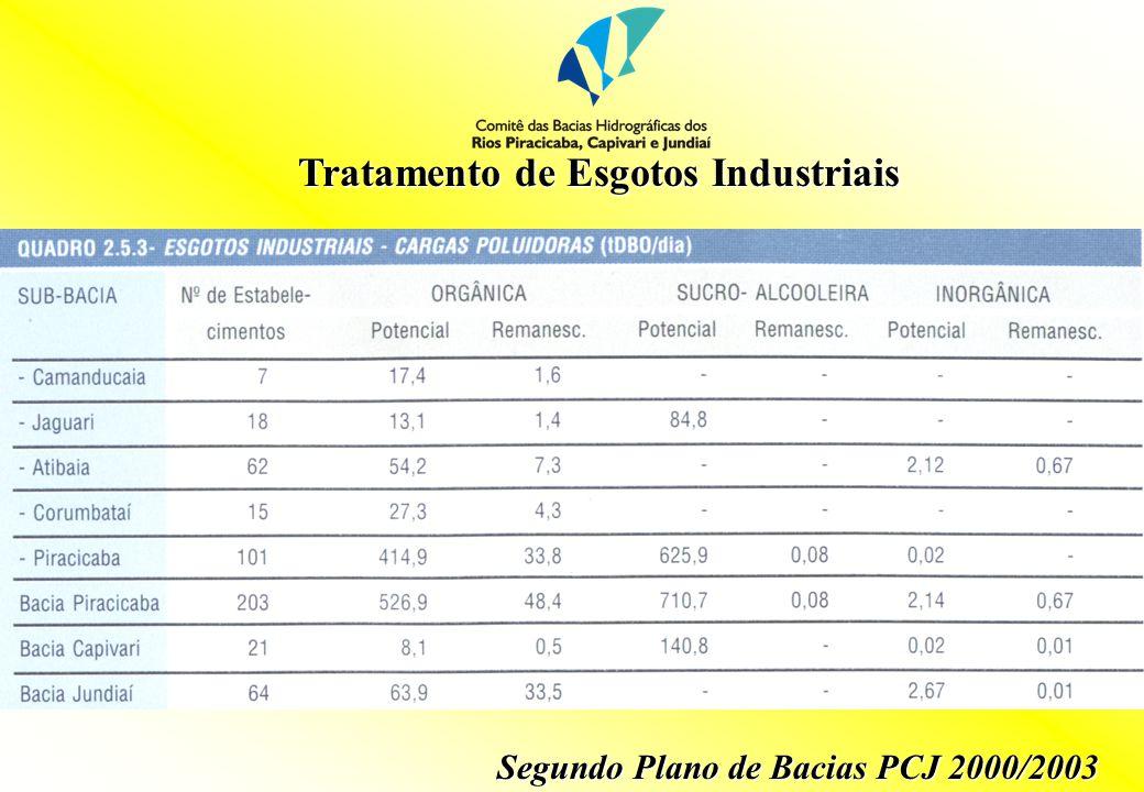 Tratamento de Esgotos Industriais Segundo Plano de Bacias PCJ 2000/2003