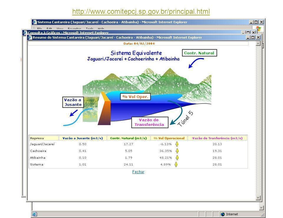 http://www.comitepcj.sp.gov.br/principal.html