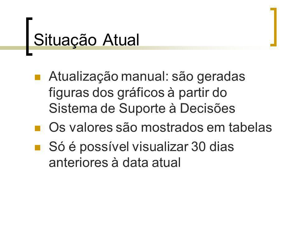 Situação Atual Atualização manual: são geradas figuras dos gráficos à partir do Sistema de Suporte à Decisões Os valores são mostrados em tabelas Só é