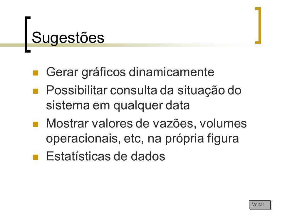 Sugestões Gerar gráficos dinamicamente Possibilitar consulta da situação do sistema em qualquer data Mostrar valores de vazões, volumes operacionais,