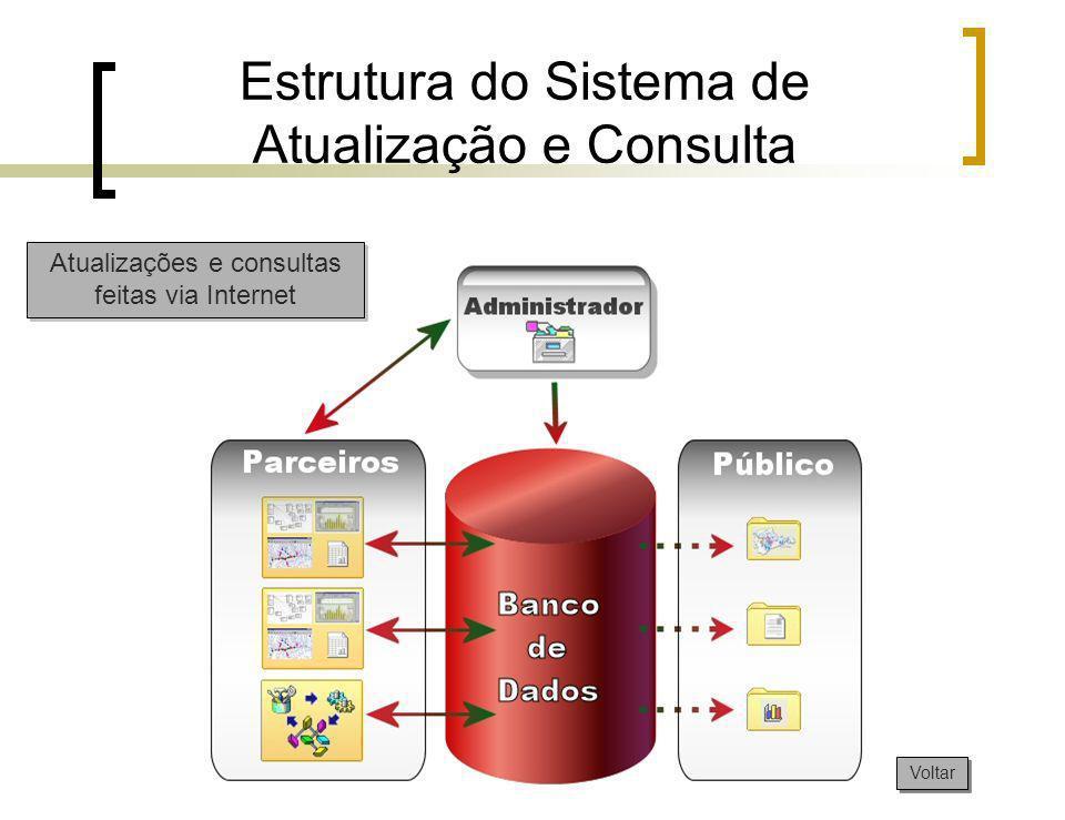 Estrutura do Sistema de Atualização e Consulta Voltar Atualizações e consultas feitas via Internet