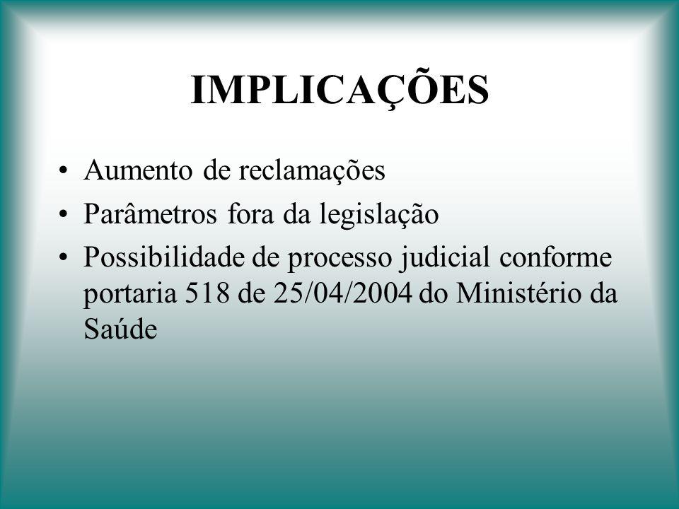 IMPLICAÇÕES Aumento de reclamações Parâmetros fora da legislação Possibilidade de processo judicial conforme portaria 518 de 25/04/2004 do Ministério