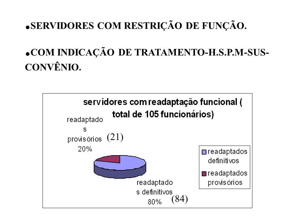(84) (21). SERVIDORES COM RESTRIÇÃO DE FUNÇÃO.. COM INDICAÇÃO DE TRATAMENTO-H.S.P.M-SUS- CONVÊNIO.
