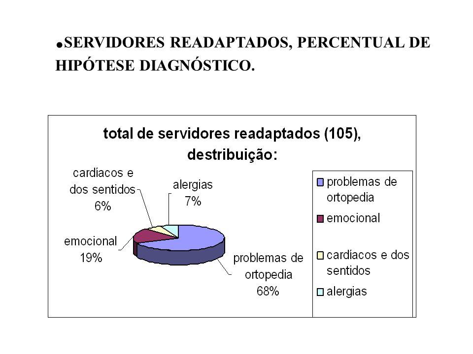 . SERVIDORES READAPTADOS, PERCENTUAL DE HIPÓTESE DIAGNÓSTICO.