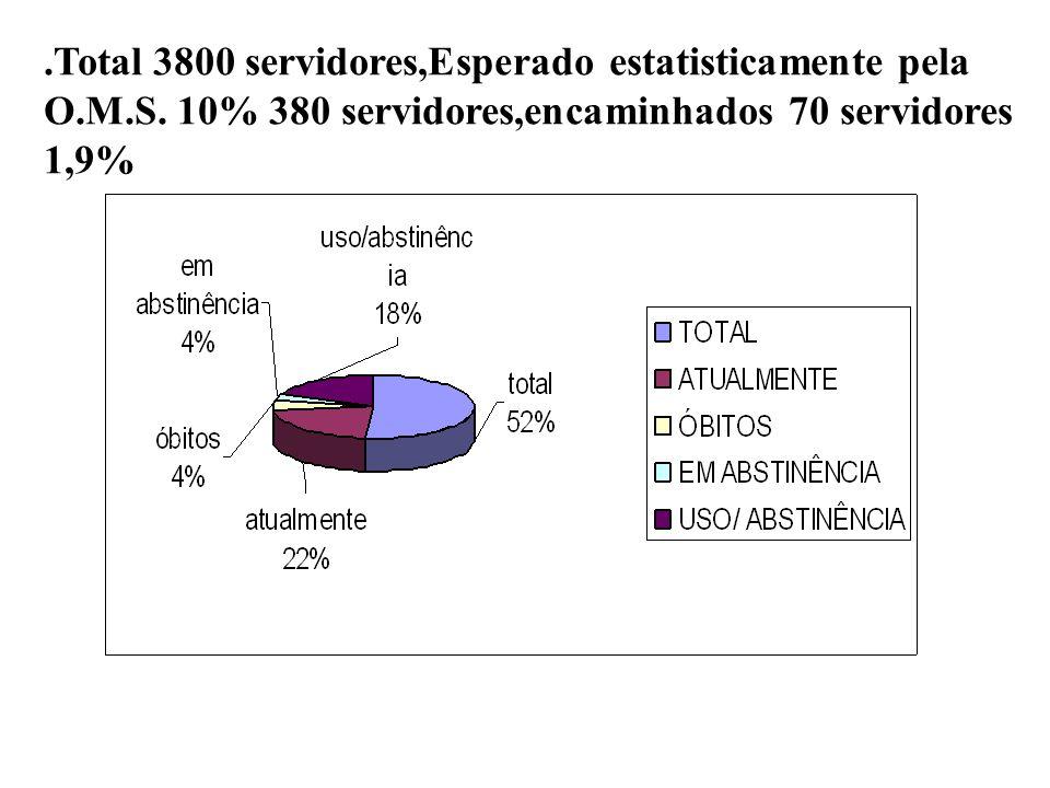 .Total 3800 servidores,Esperado estatisticamente pela O.M.S. 10% 380 servidores,encaminhados 70 servidores 1,9%