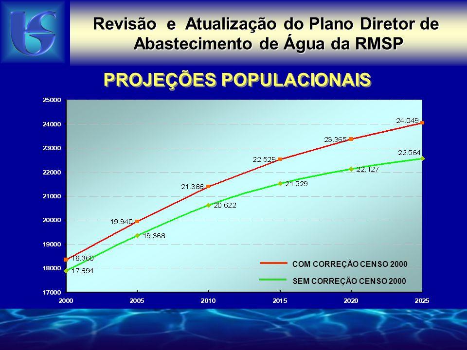 PROJEÇÕES POPULACIONAIS Revisão e Atualização do Plano Diretor de Abastecimento de Água da RMSP COM CORREÇÃO CENSO 2000 SEM CORREÇÃO CENSO 2000