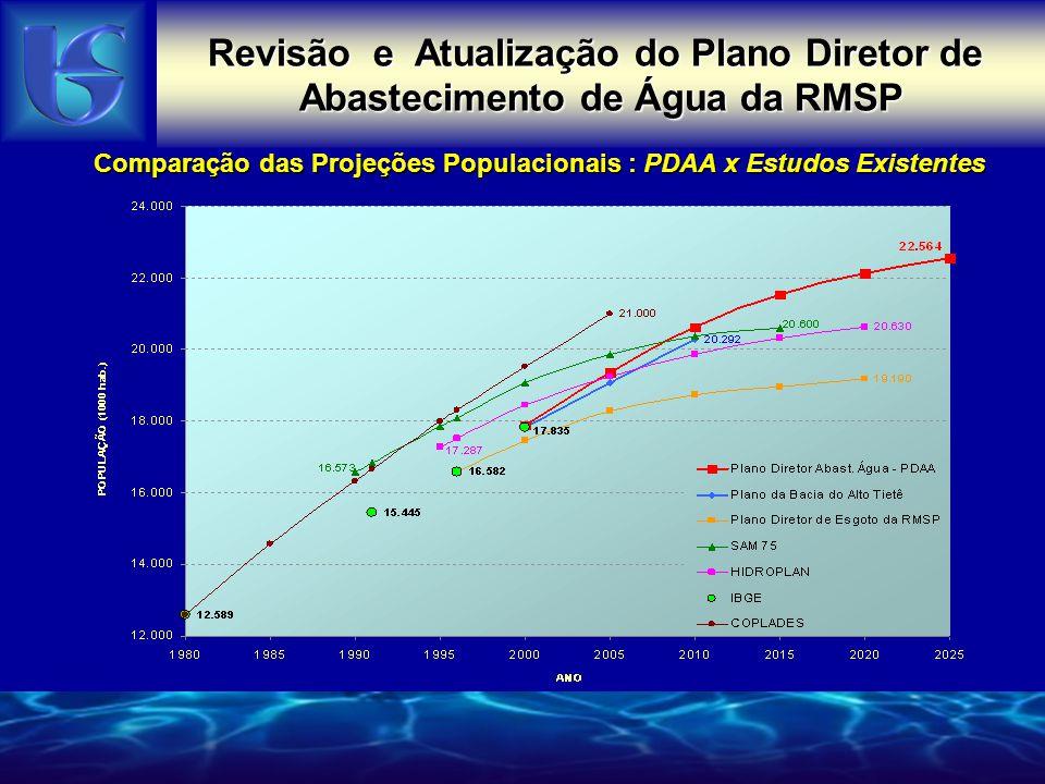 Revisão e Atualização do Plano Diretor de Abastecimento de Água da RMSP PROJEÇÕES POPULACIONAIS – PDAA x SEADE Revisão e Atualização do Plano Diretor do Abastecimento de Água da RMSP 200020052010201520202025 PDAA17.81919.28320.52621.42522.01622.447 SEADE17.85219.13020.30921.31322.18422.957 (%)-0,18%0,80%1,07%0,53%-0,76%-2,22%