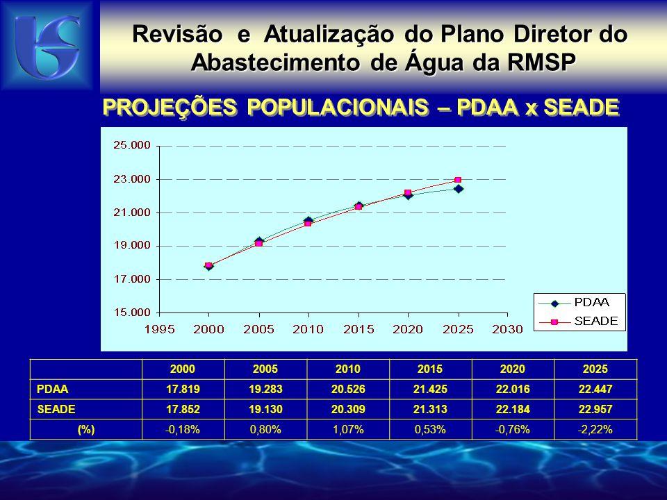 Revisão e Atualização do Plano Diretor de Abastecimento de Água da RMSP PROJEÇÕES POPULACIONAIS – PDAA x SEADE Revisão e Atualização do Plano Diretor