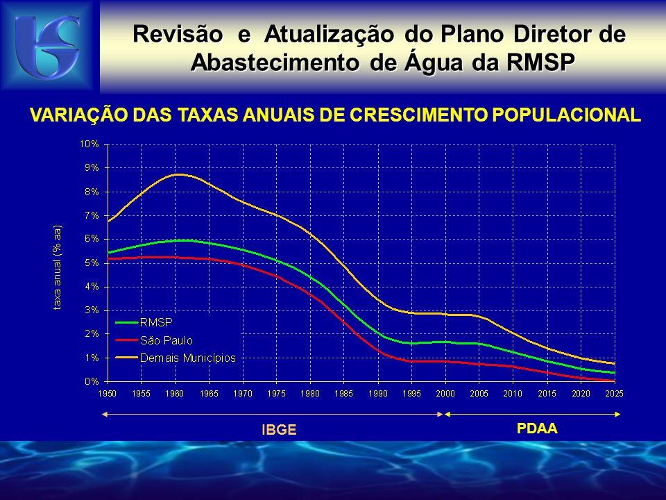 Taxas Brutas Anuais de Crescimento Populacional – 2000-2005