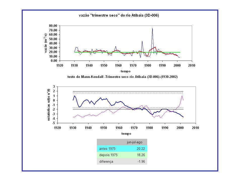 jun-jul-ago antes 197520.22 depois 197518.26 diferença-1.96