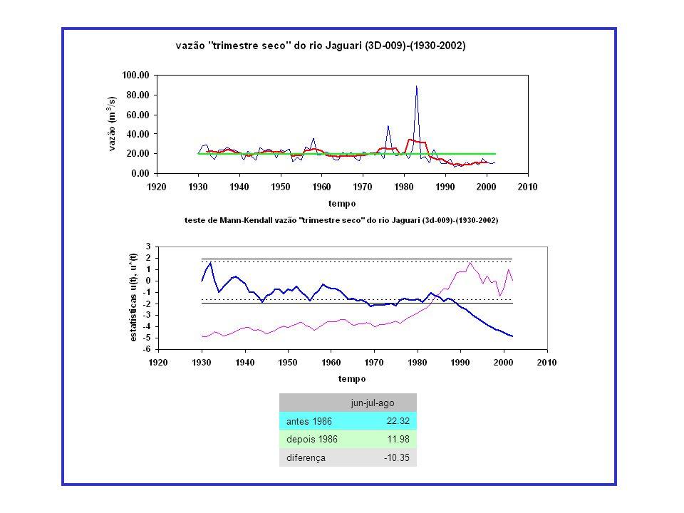 jun-jul-ago antes 1986 22.32 depois 198611.98 diferença-10.35