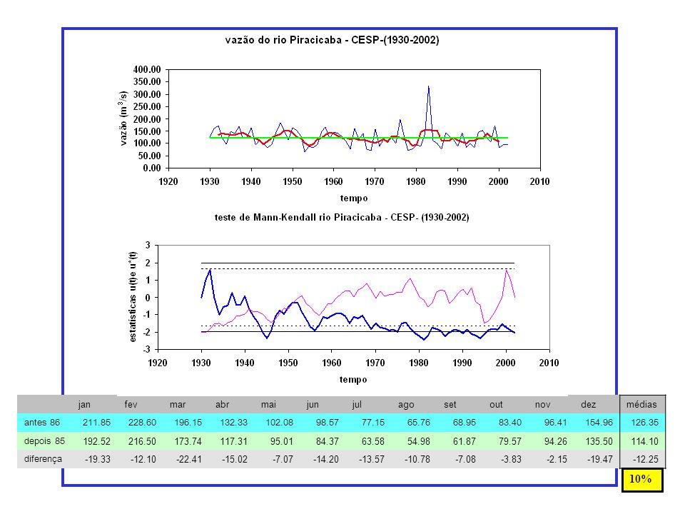 jun-jul-ago antes 1986 80.49 depois 198667.87 diferença-12.62