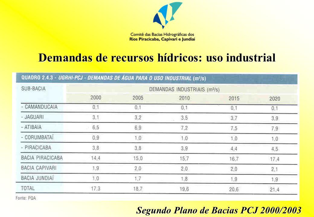 Demandas de recursos hídricos: uso rural Segundo Plano de Bacias PCJ 2000/2003