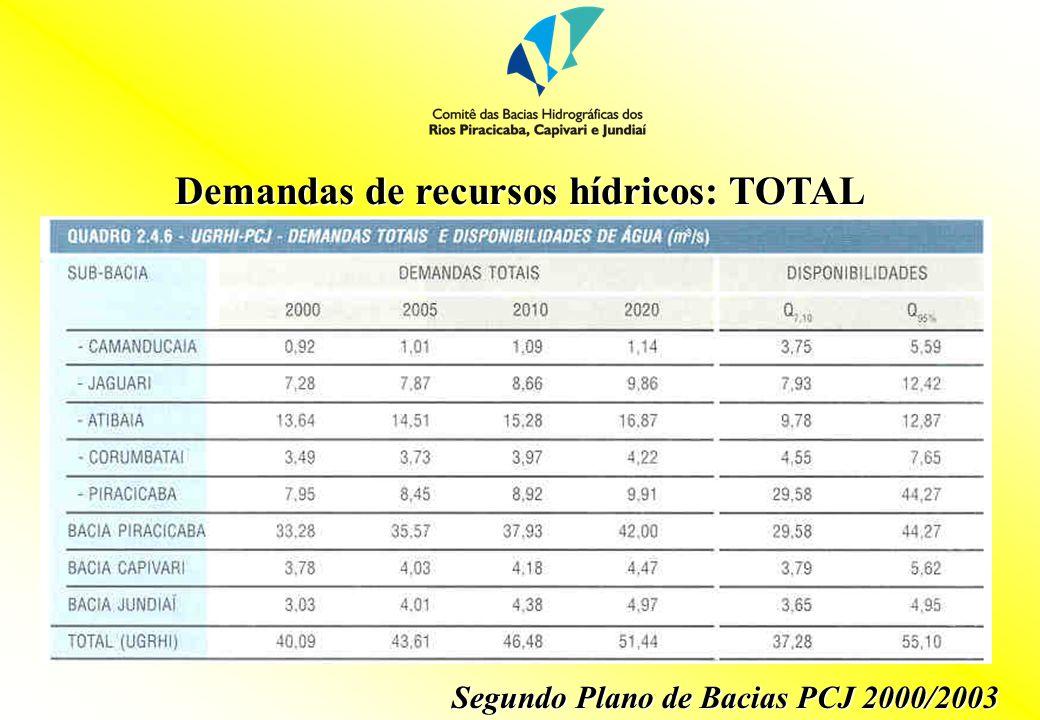 Demandas de recursos hídricos (m 3 /s): RESUMO UsoAtual20102020 Urbano15,718,121,1 Industrial18,019,621,4 Agrícola8,28,9 TOTAL41,946,651,4 Segundo Plano de Bacias PCJ 2000/2003