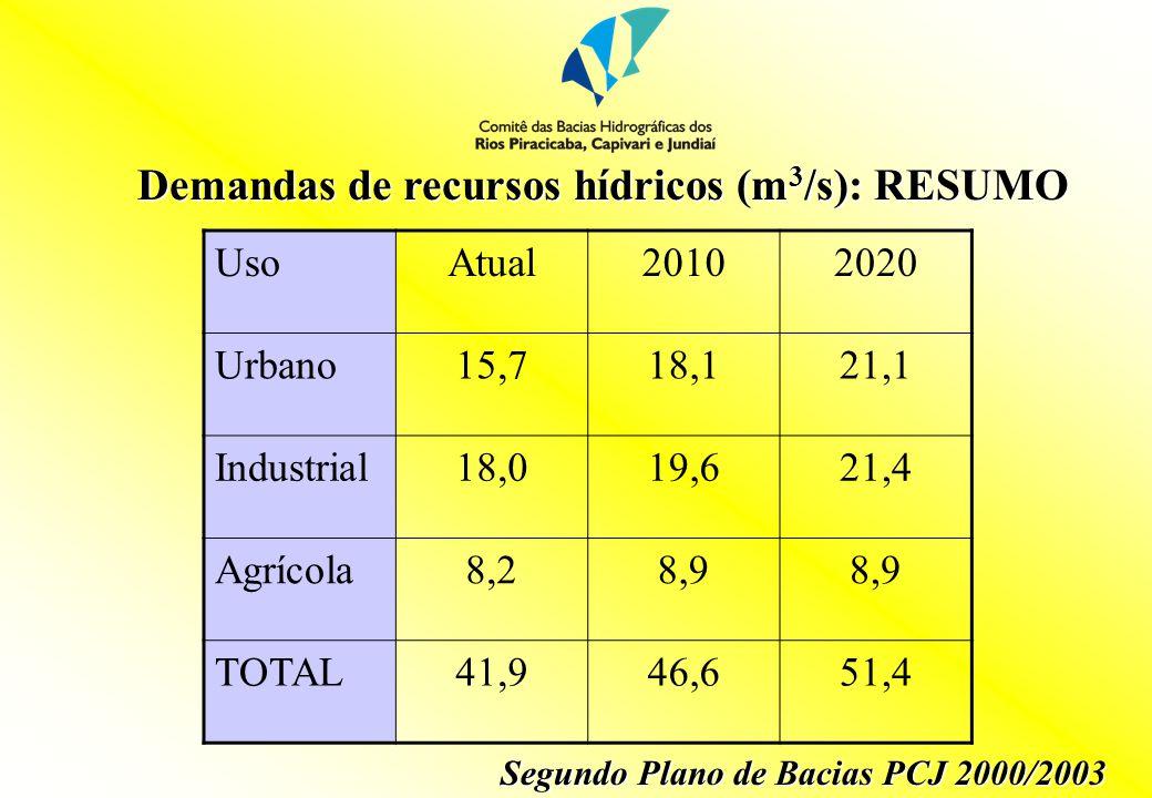 Demandas de recursos hídricos (m 3 /s): outros estudos Segundo HIDROPLAN CenárioUsoAtual20102020 TendencialUrbano17,520,824,4 Industrial20,121,523,2 Irrigação6,97,8 TOTAL44,950,155,4 DirigidoUrbano16,318,921,9 Industrial18,719,921,4 Irrigação6,97,06,6 TOTAL41,945,849,9