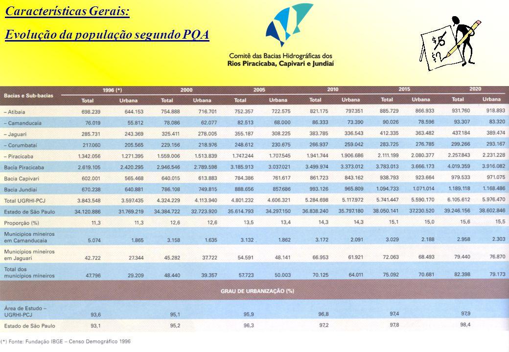 Características Gerais: Evolução da população segundo Plano de Bacias 2000/2003