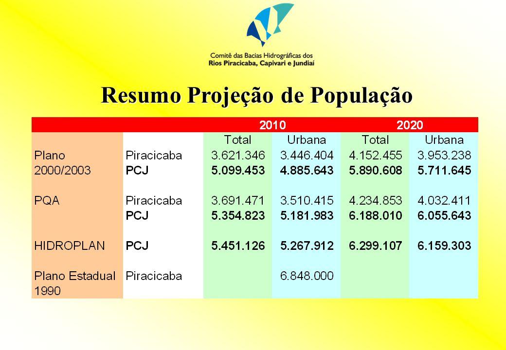 Demandas de recursos hídricos: abastecimento público Segundo Plano de Bacias PCJ 2000/2003