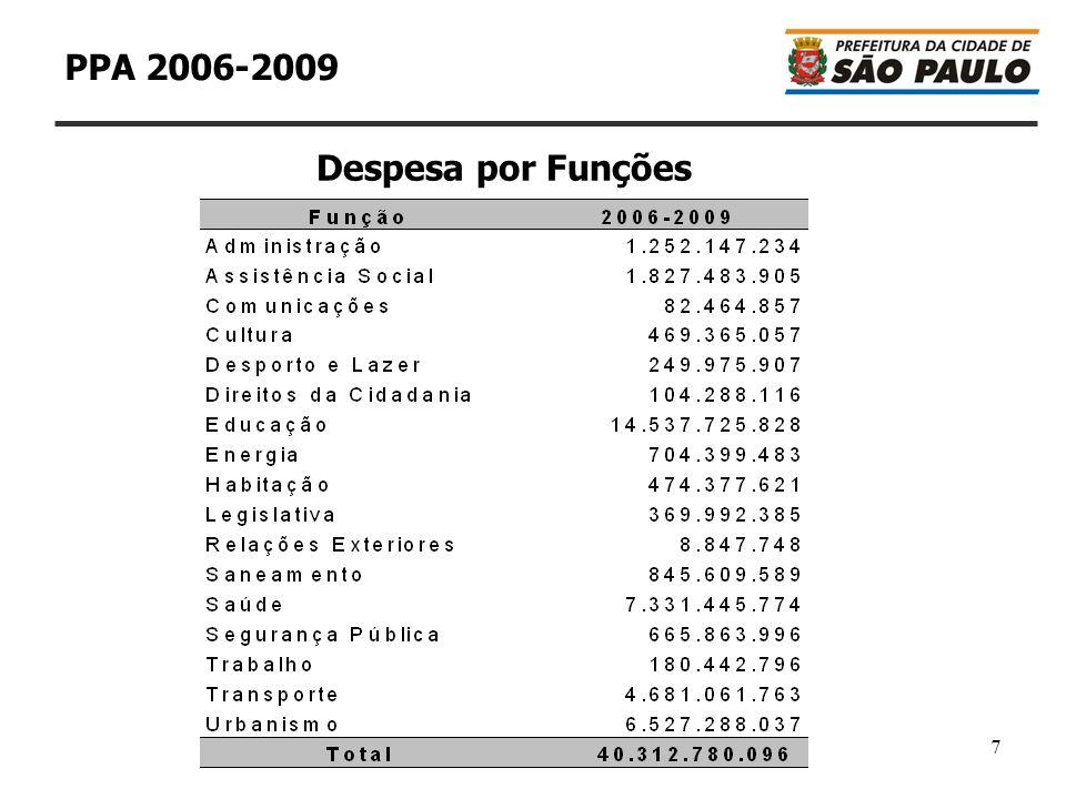 8 PPA 2006-2009Despesa por Funções: participação percentual