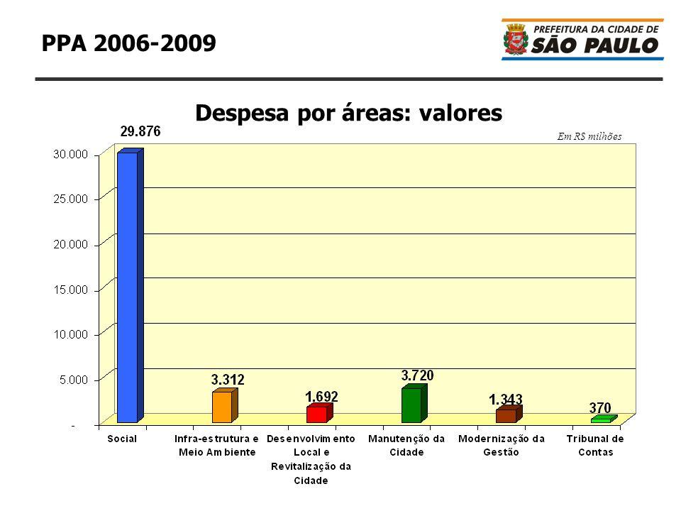 9 PPA 2006-2009 Despesa por áreas: valores Em R$ milhões