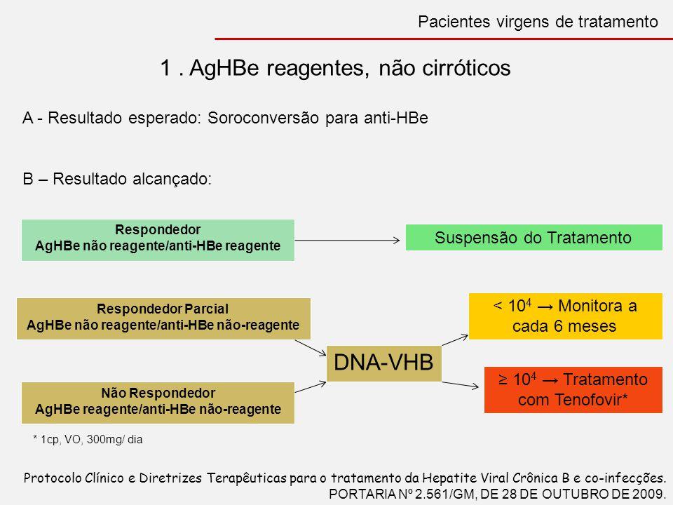1. AgHBe reagentes, não cirróticos A - Resultado esperado: Soroconversão para anti-HBe B – Resultado alcançado: Respondedor AgHBe não reagente/anti-HB