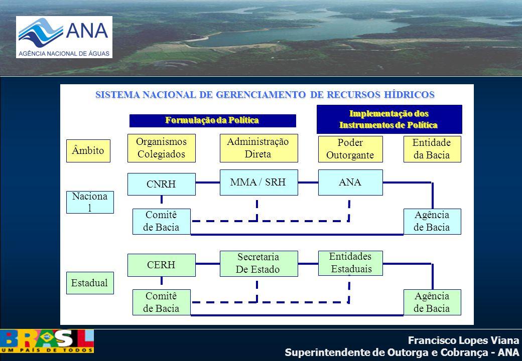 Francisco Lopes Viana Superintendente de Outorga e Cobrança - ANA Âmbito Administração Direta Entidade da Bacia Poder Outorgante Organismos Colegiados