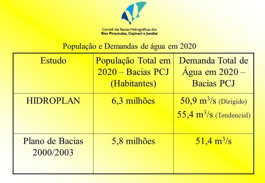 EstudoPopulação Total em 2020 – Bacias PCJ (Habitantes) Demanda Total de Água em 2020 – Bacias PCJ HIDROPLAN6,3 milhões50,9 m 3 /s (Dirigido) 55,4 m 3