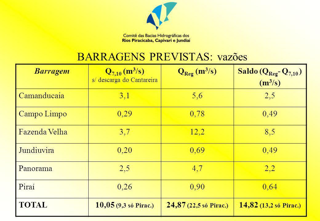 BARRAGENS PREVISTAS: vazões BarragemQ 7,10 (m 3 /s) s/ descarga do Cantareira Q Reg (m 3 /s)Saldo (Q Reg - Q 7,10 ) (m 3 /s) Camanducaia3,15,62,5 Camp