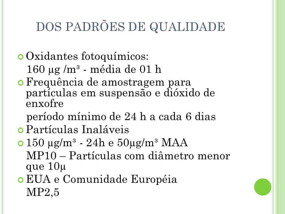 DOS PADRÕES DE QUALIDADE Oxidantes fotoquímicos: 160 µg /m³ - média de 01 h Frequência de amostragem para partículas em suspensão e dióxido de enxofre