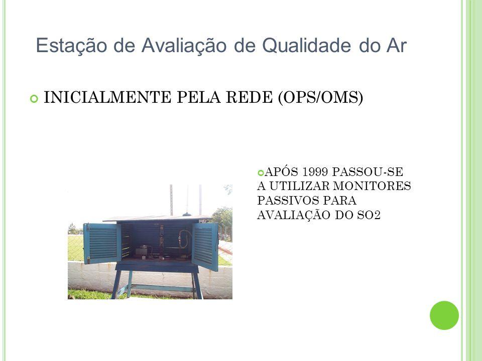Estação de Avaliação de Qualidade do Ar INICIALMENTE PELA REDE (OPS/OMS) APÓS 1999 PASSOU-SE A UTILIZAR MONITORES PASSIVOS PARA AVALIAÇÃO DO SO2