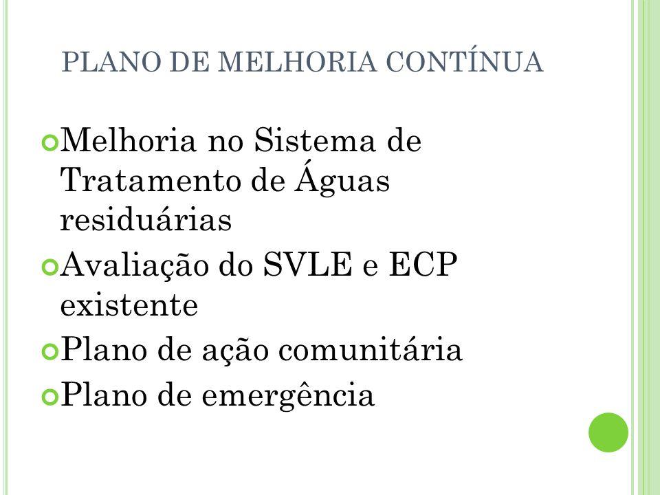 PLANO DE MELHORIA CONTÍNUA Melhoria no Sistema de Tratamento de Águas residuárias Avaliação do SVLE e ECP existente Plano de ação comunitária Plano de