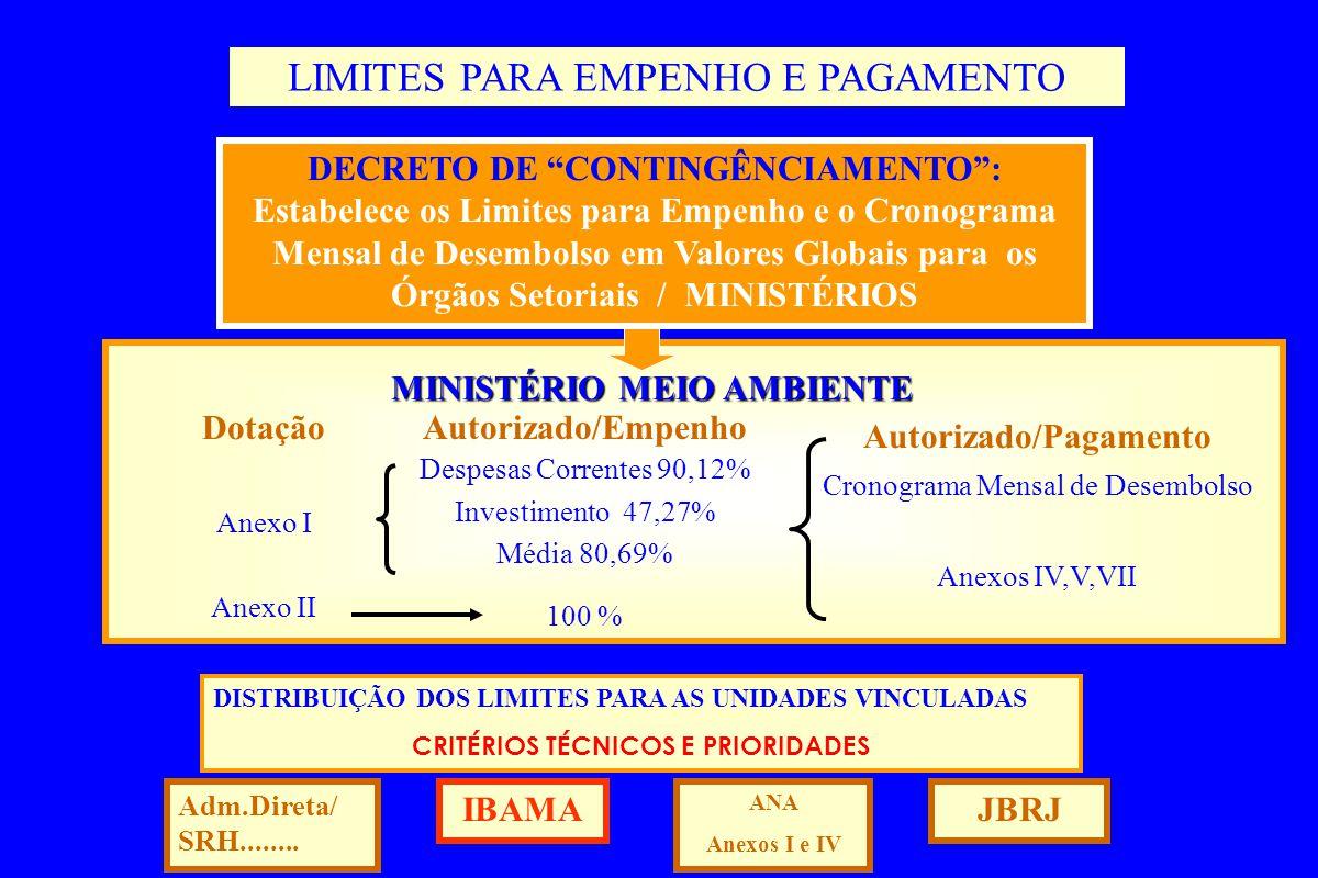 M MINISTÉRIO MEIO AMBIENTE Dotação Anexo I Anexo II Autorizado/Empenho Despesas Correntes 90,12% Investimento 47,27% Média 80,69% 100 % Autorizado/Pagamento Cronograma Mensal de Desembolso Anexos IV,V,VII LIMITES PARA EMPENHO E PAGAMENTO DECRETO DE CONTINGÊNCIAMENTO: Estabelece os Limites para Empenho e o Cronograma Mensal de Desembolso em Valores Globais para os Órgãos Setoriais / MINISTÉRIOS DISTRIBUIÇÃO DOS LIMITES PARA AS UNIDADES VINCULADAS CRITÉRIOS TÉCNICOS E PRIORIDADES Adm.Direta/ SRH........