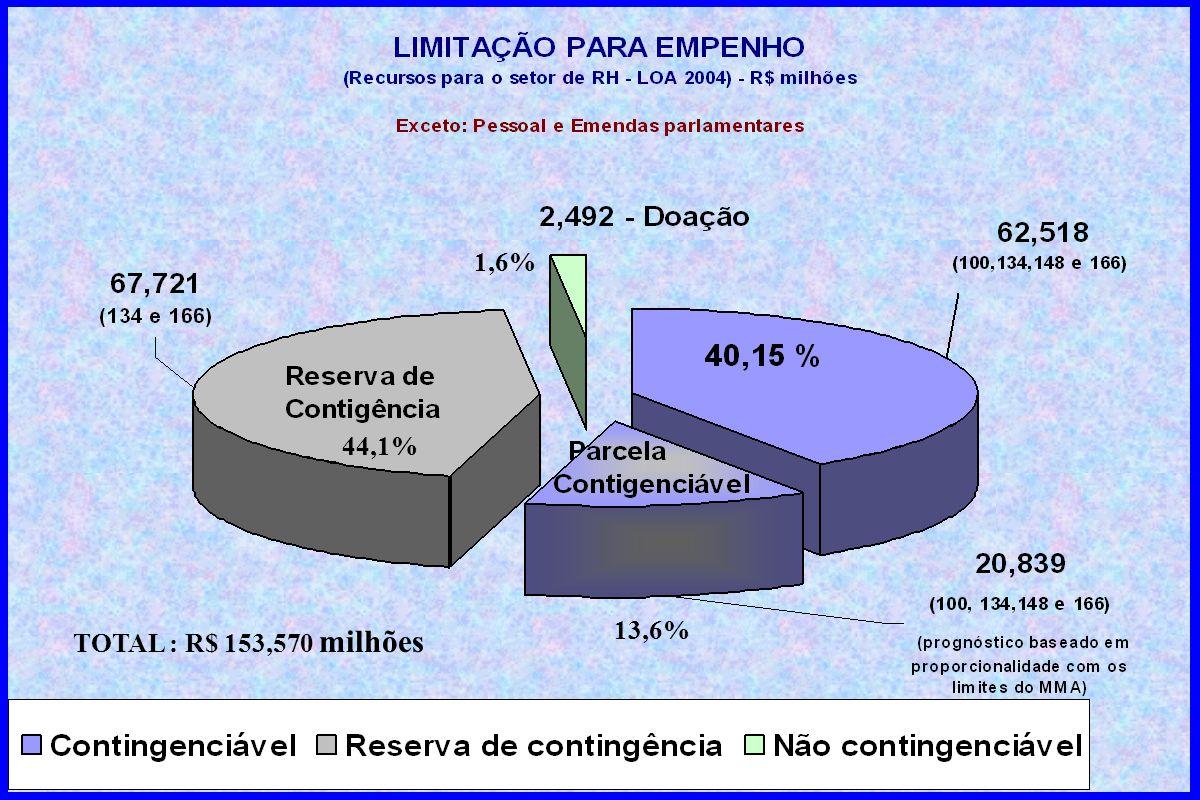 TOTAL : R$ 153,570 milhões 44,1% 13,6% 1,6%