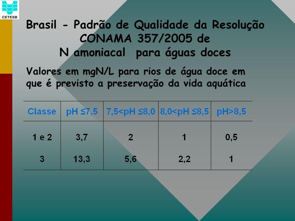 Brasil - Padrão de Qualidade da Resolução CONAMA 357/2005 de N amoniacal para águas doces Valores em mgN/L para rios de água doce em que é previsto a