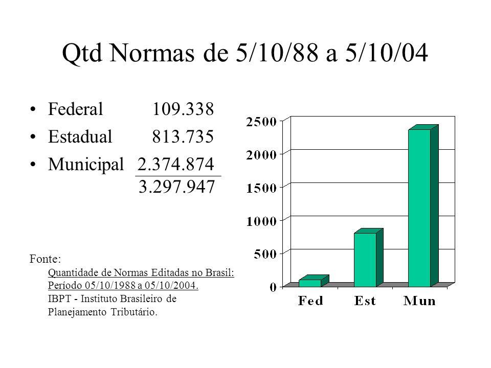 Qtd Normas de 5/10/88 a 5/10/04 Federal 109.338 Estadual 813.735 Municipal 2.374.874 3.297.947 Fonte: Quantidade de Normas Editadas no Brasil: Período