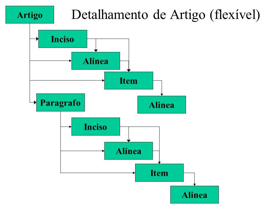Detalhamento de Artigo (flexível) Artigo Inciso Alinea Item Paragrafo Inciso Alinea Item Alinea