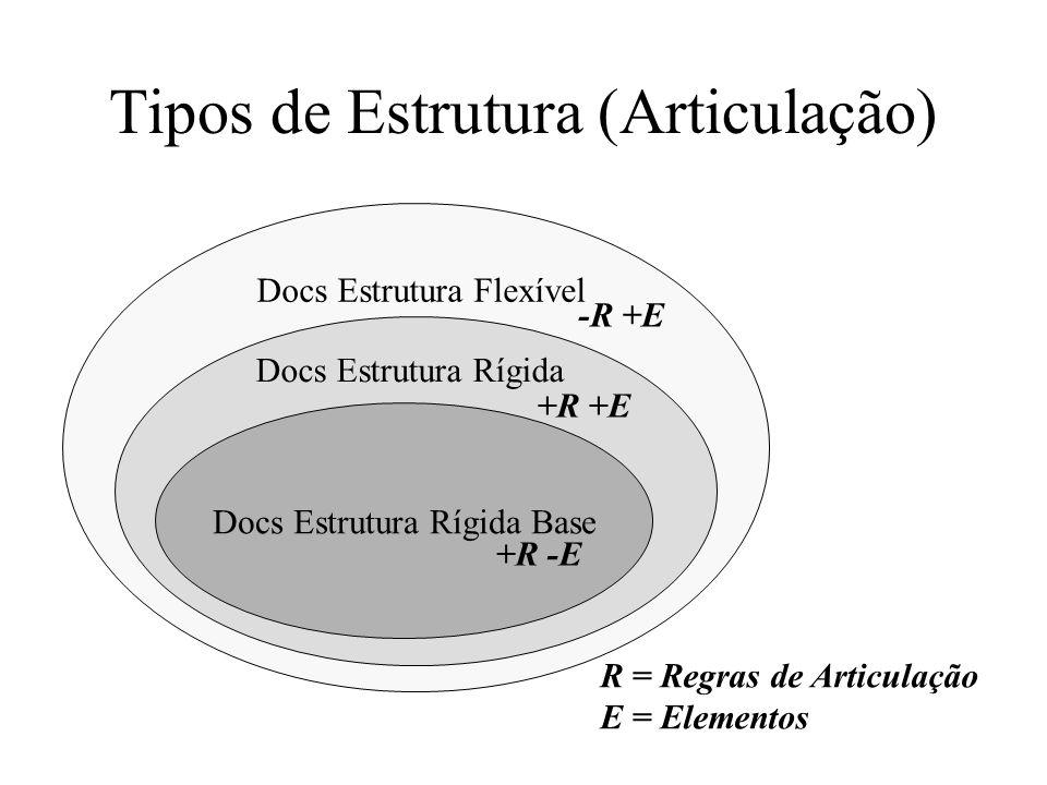 Tipos de Estrutura (Articulação) Docs Estrutura Flexível Docs Estrutura Rígida Docs Estrutura Rígida Base +R -E -R +E +R +E R = Regras de Articulação